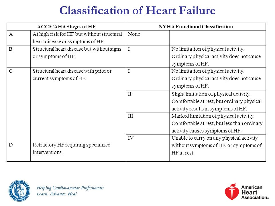 Inotropic Support Until definitive therapy (e.g., coronary revascularization, MCS, heart transplantation) or resolution of the acute precipitating problem, patients with cardiogenic shock should receive temporary intravenous inotropic support to maintain systemic perfusion and preserve end-organ performance.