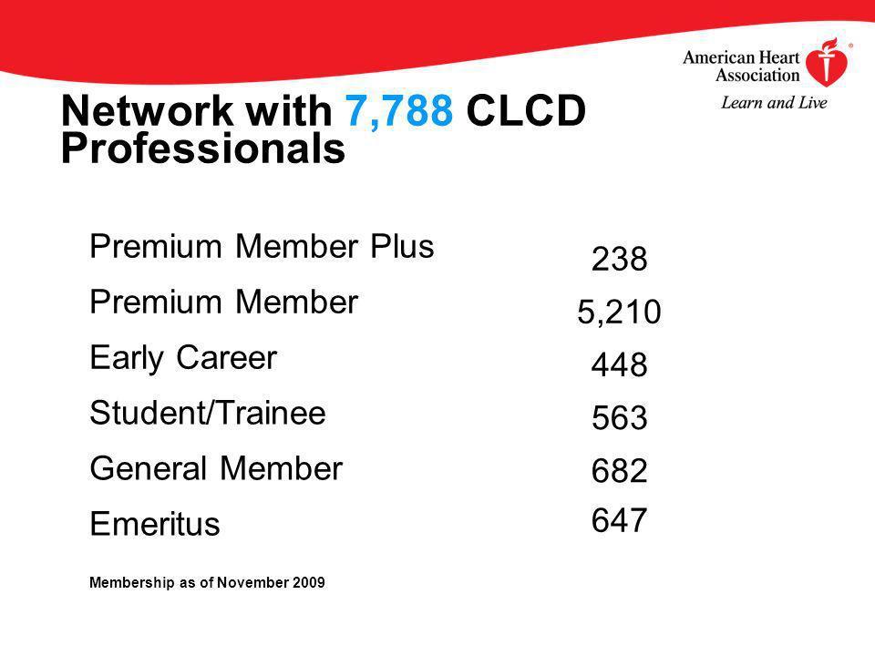 Network with 7,788 CLCD Professionals Premium Member Plus Premium Member Early Career Student/Trainee General Member Emeritus 238 5,210 448 563 682 647 Membership as of November 2009