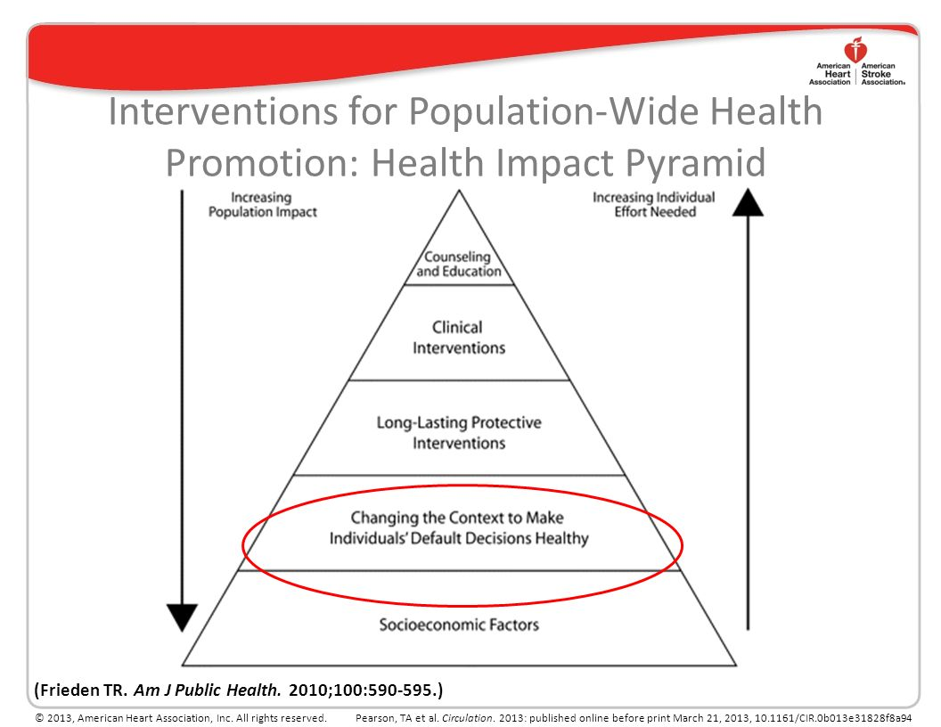 Interventions for Population-Wide Health Promotion: Health Impact Pyramid (Frieden TR.