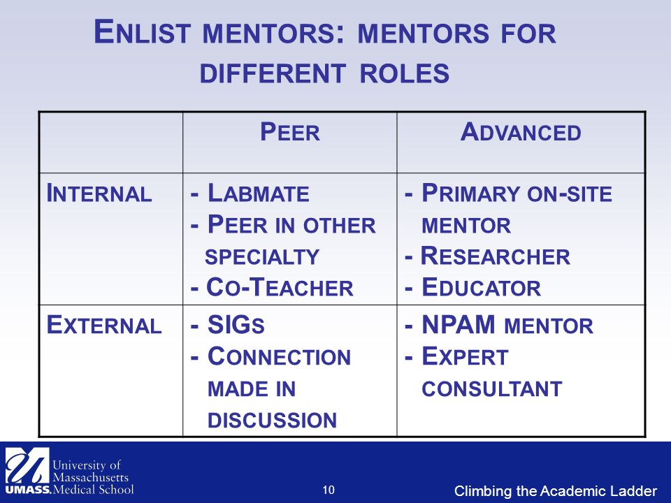 Climbing the Academic Ladder E NLIST MENTORS : MENTORS FOR DIFFERENT ROLES P EER A DVANCED I NTERNAL -L ABMATE -P EER IN OTHER SPECIALTY - C O -T EACHER -P RIMARY ON - SITE MENTOR - R ESEARCHER -E DUCATOR E XTERNAL -SIG S -C ONNECTION MADE IN DISCUSSION -NPAM MENTOR -E XPERT CONSULTANT 10