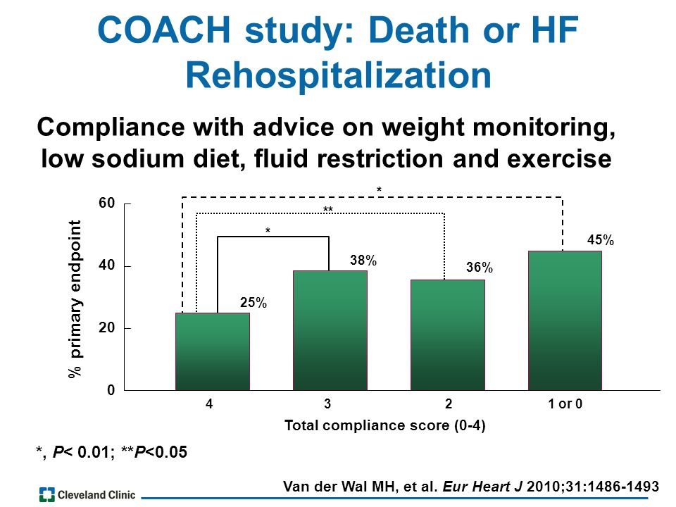 Van der Wal MH, et al. Eur Heart J 2010;31:1486-1493 Compliance with advice on weight monitoring, low sodium diet, fluid restriction and exercise *, P