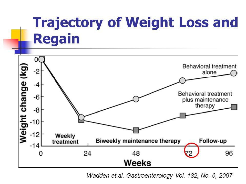 Wadden et al. Gastroenterology Vol. 132, No. 6, 2007 Trajectory of Weight Loss and Regain