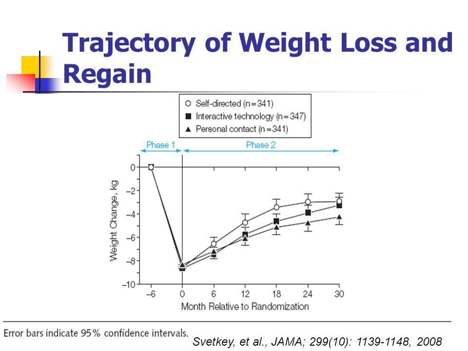 Svetkey, et al., JAMA; 299(10): 1139-1148, 2008 Trajectory of Weight Loss and Regain