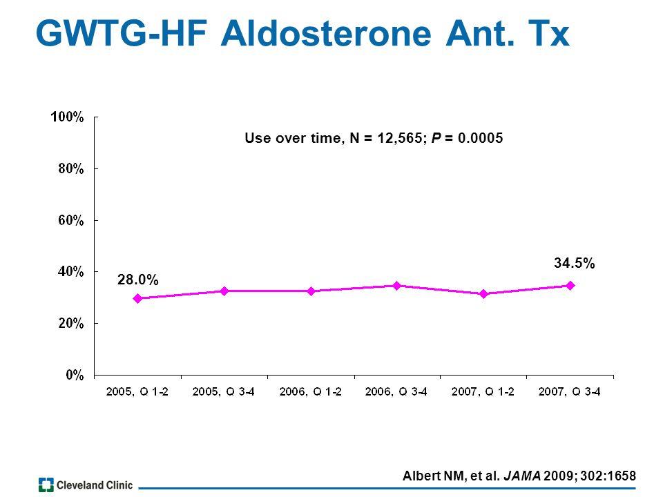 Albert NM, et al. JAMA 2009; 302:1658 GWTG-HF Aldosterone Ant.