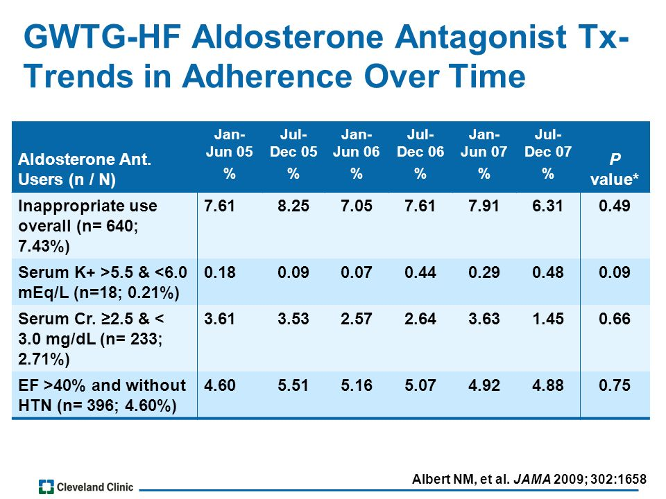 GWTG-HF Aldosterone Antagonist Tx- Trends in Adherence Over Time Albert NM, et al.