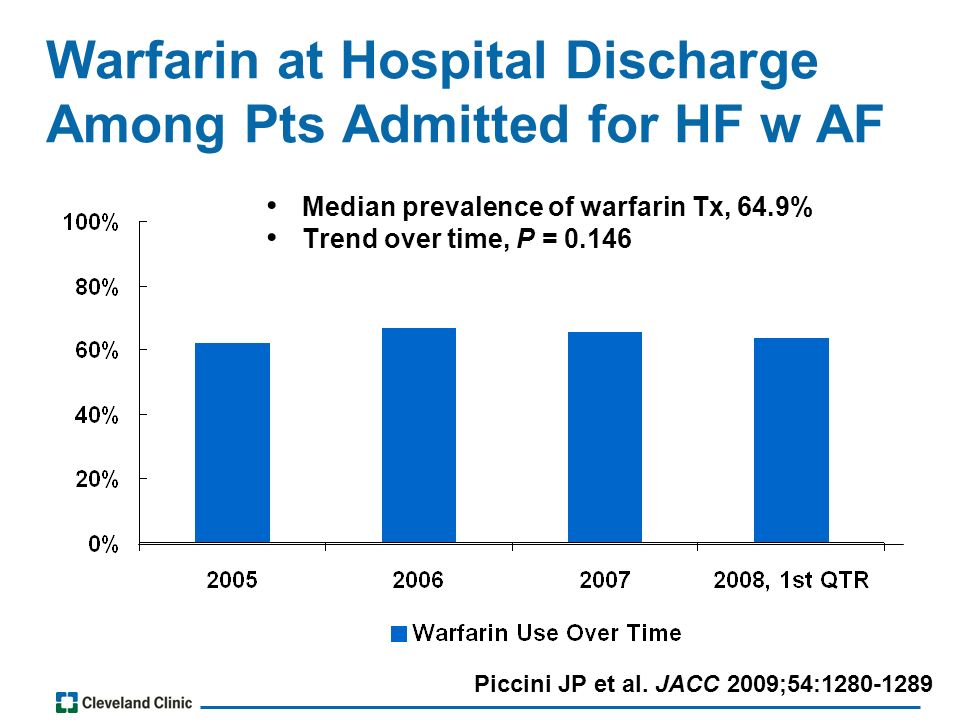 Warfarin at Hospital Discharge Among Pts Admitted for HF w AF Median prevalence of warfarin Tx, 64.9% Trend over time, P = 0.146 Piccini JP et al.