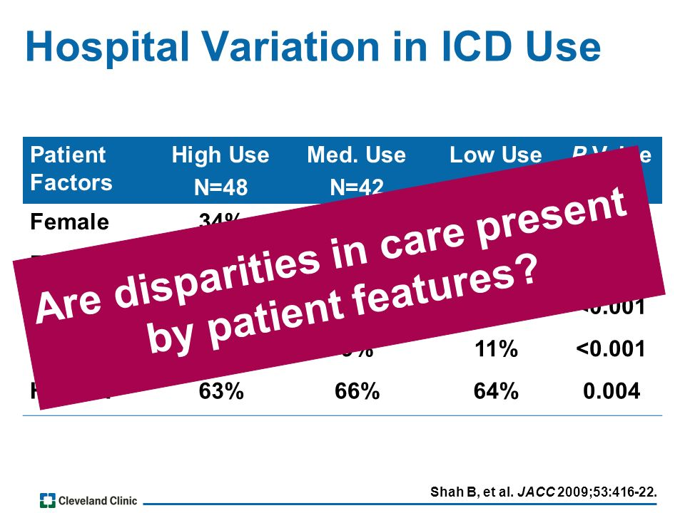 Hospital Variation in ICD Use Patient Factors High Use N=48 Med.