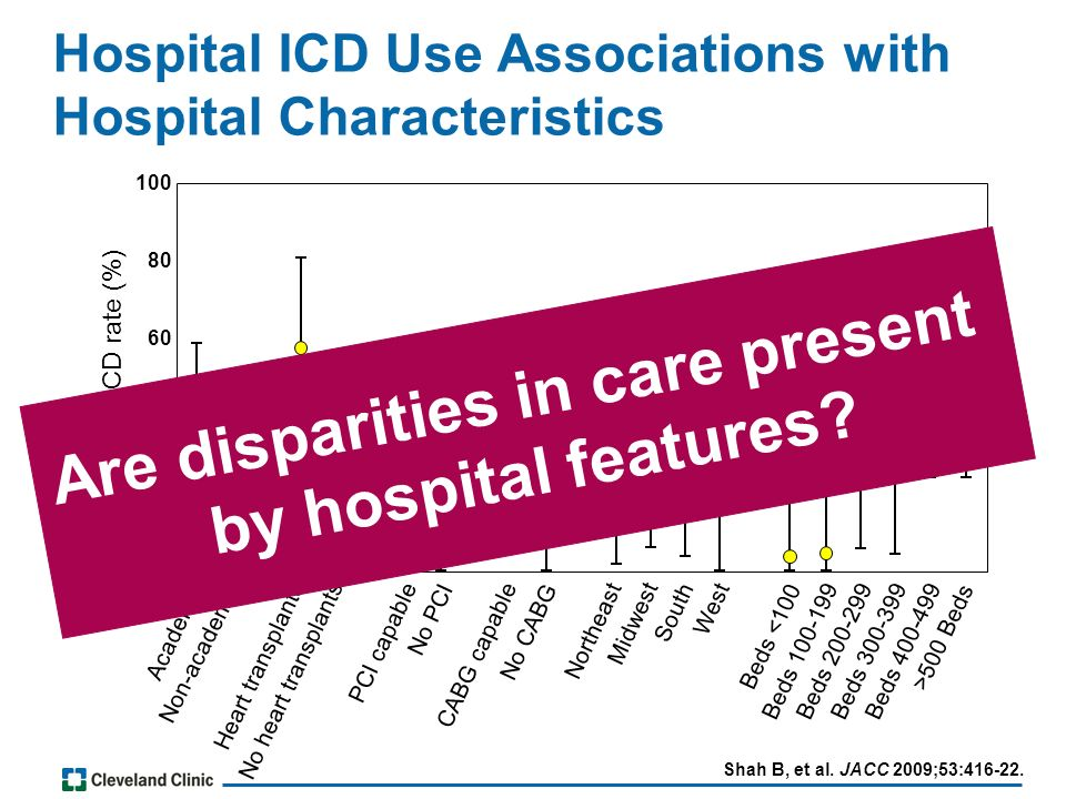 Hospital ICD Use Associations with Hospital Characteristics Shah B, et al.