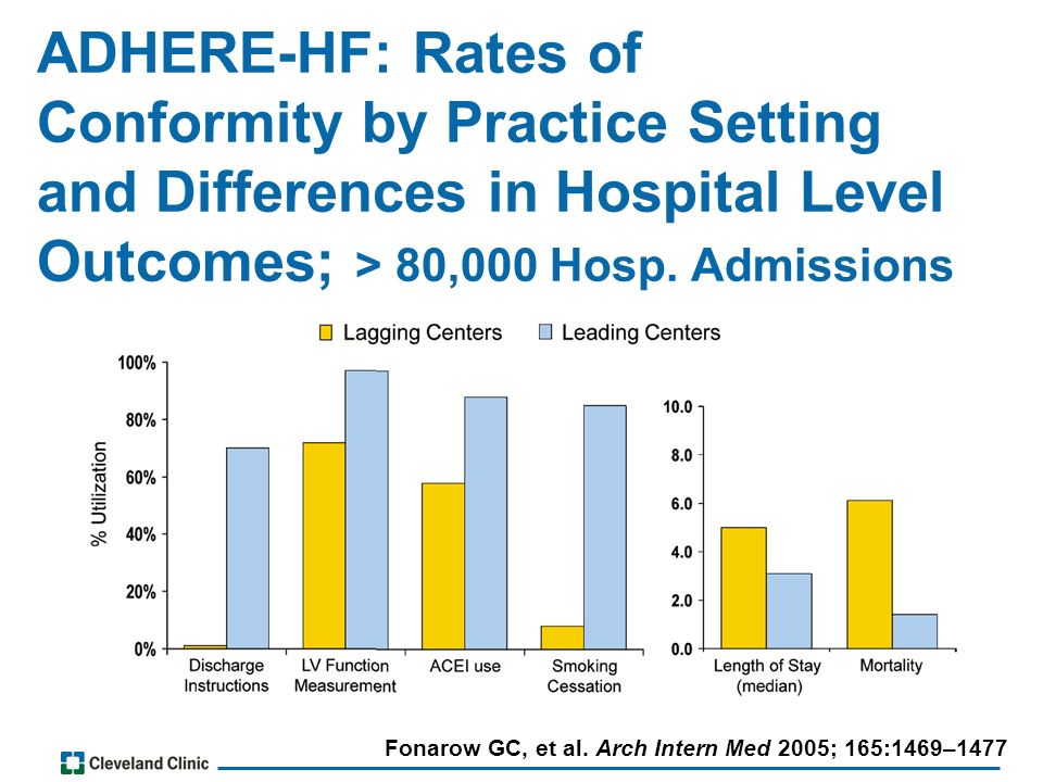 ADHERE-HF: Rates of Conformity by Practice Setting and Differences in Hospital Level Outcomes; > 80,000 Hosp.