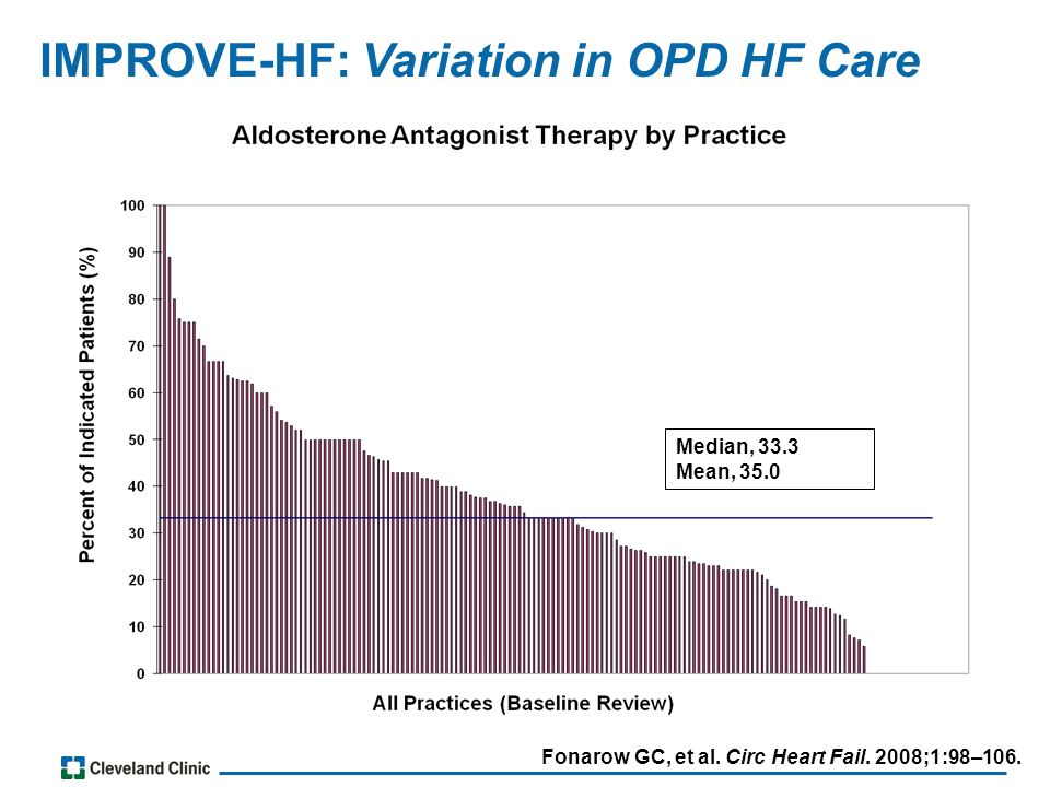Median, 33.3 Mean, 35.0 IMPROVE-HF: Variation in OPD HF Care Fonarow GC, et al.