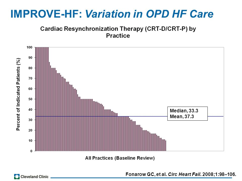 Median, 33.3 Mean, 37.3 IMPROVE-HF: Variation in OPD HF Care Fonarow GC, et al.
