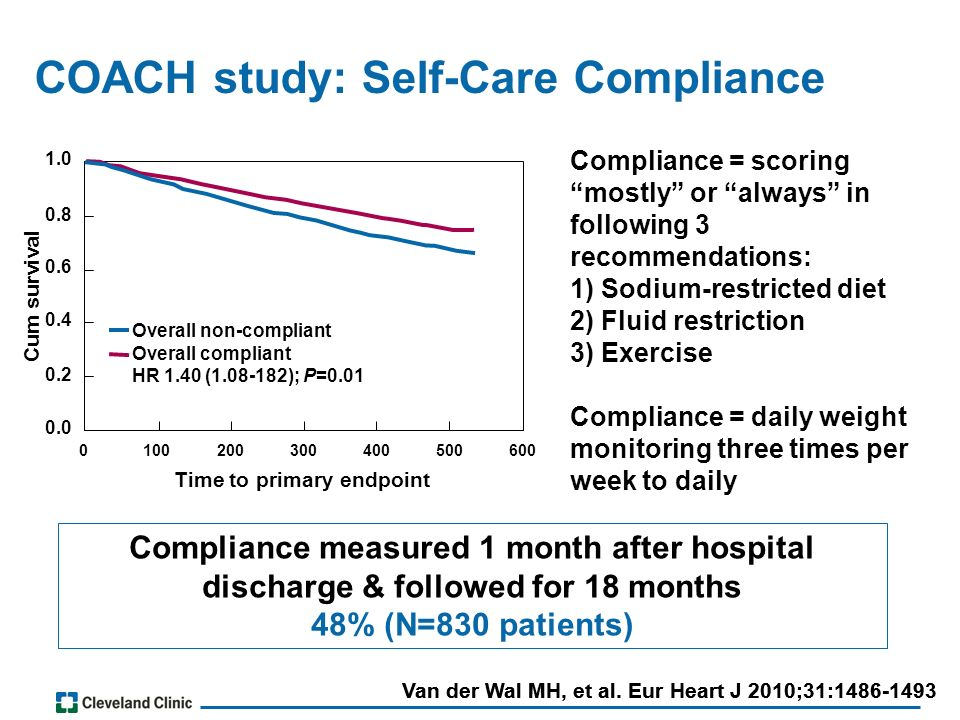 COACH study: Self-Care Compliance Van der Wal MH, et al.