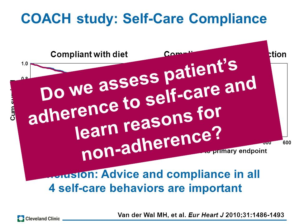 COACH study: Self-Care Compliance Conclusion: Advice and compliance in all 4 self-care behaviors are important Time to primary endpoint 0100200300400500600 Non-compliant exercise Compliant exercise Time to primary endpoint 0100200300400500600 Non-compliant fluid Compliant fluid Compliant with diet Cum survival 0.0 0.2 0.4 0.6 0.8 1.0 0.0 0.2 0.4 0.6 0.8 1.0 Compliant with fluid restriction Van der Wal MH, et al.