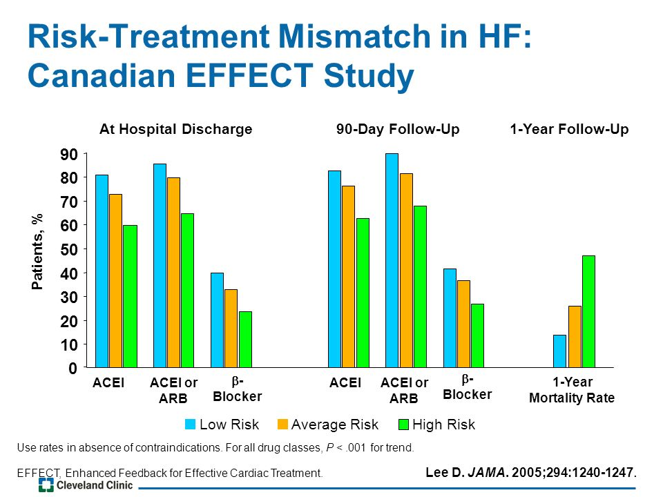 Risk-Treatment Mismatch in HF: Canadian EFFECT Study Use rates in absence of contraindications.