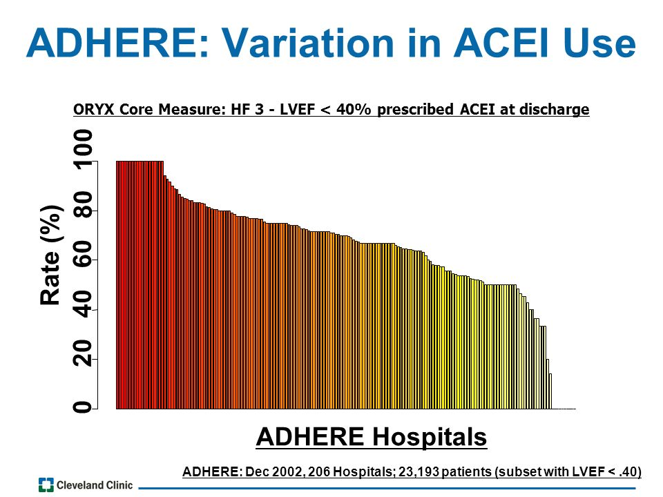 ADHERE: Variation in ACEI Use ADHERE: Dec 2002, 206 Hospitals; 23,193 patients (subset with LVEF <.40) ORYX Core Measure: HF 3 - LVEF < 40% prescribed ACEI at discharge Rate (%) 0 20 40 60 80 100 ADHERE Hospitals