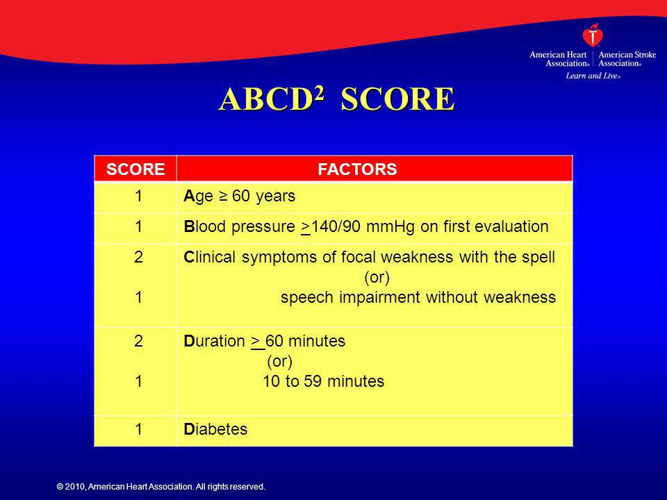 © 2010, American Heart Association. All rights reserved. ABCD 2 SCORE ABCD 2 SCORE SCORE FACTORS 1Age 60 years 1Blood pressure >140/90 mmHg on first e