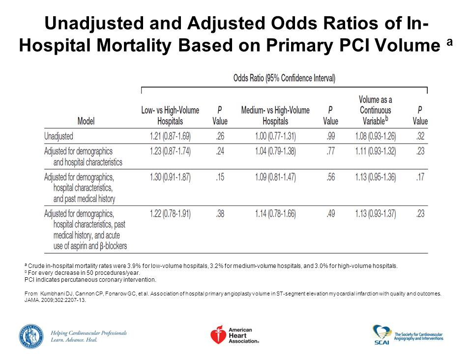 Unadjusted and Adjusted Odds Ratios of In- Hospital Mortality Based on Primary PCI Volume a a Crude in-hospital mortality rates were 3.9% for low-volu