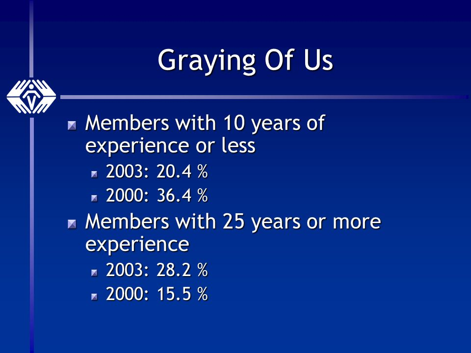 Graying Of Us Members with 10 years of experience or less 2003: 20.4 % 2000: 36.4 % Members with 25 years or more experience 2003: 28.2 % 2000: 15.5 %
