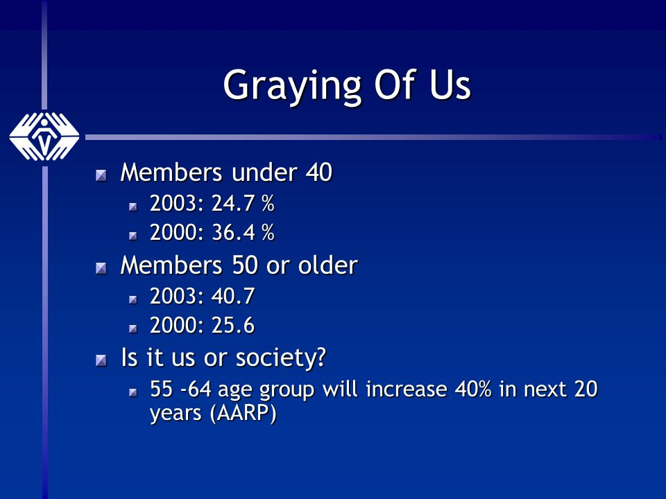 Graying Of Us Members under 40 2003: 24.7 % 2000: 36.4 % Members 50 or older 2003: 40.7 2000: 25.6 Is it us or society.