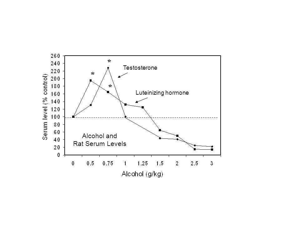 * Alcohol and Rat Serum Levels * * Testosterone Luteinizing hormone