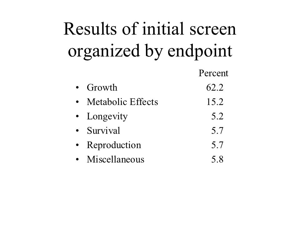 Results of initial screen organized by endpoint Percent Growth62.2 Metabolic Effects 15.2 Longevity5.2 Survival5.7 Reproduction5.7 Miscellaneous5.8