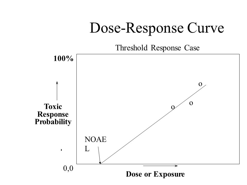 Dose-Response Curve 100% Toxic Response Probability Dose or Exposure 0,0 o o NOAE L o Threshold Response Case