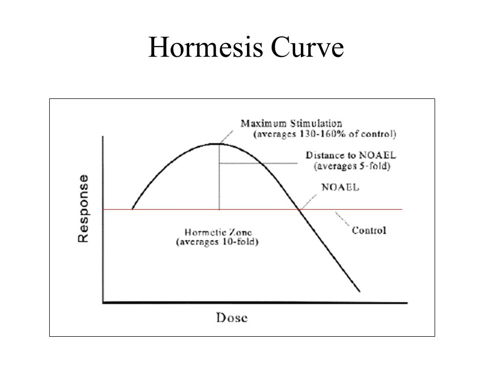 Hormesis Curve