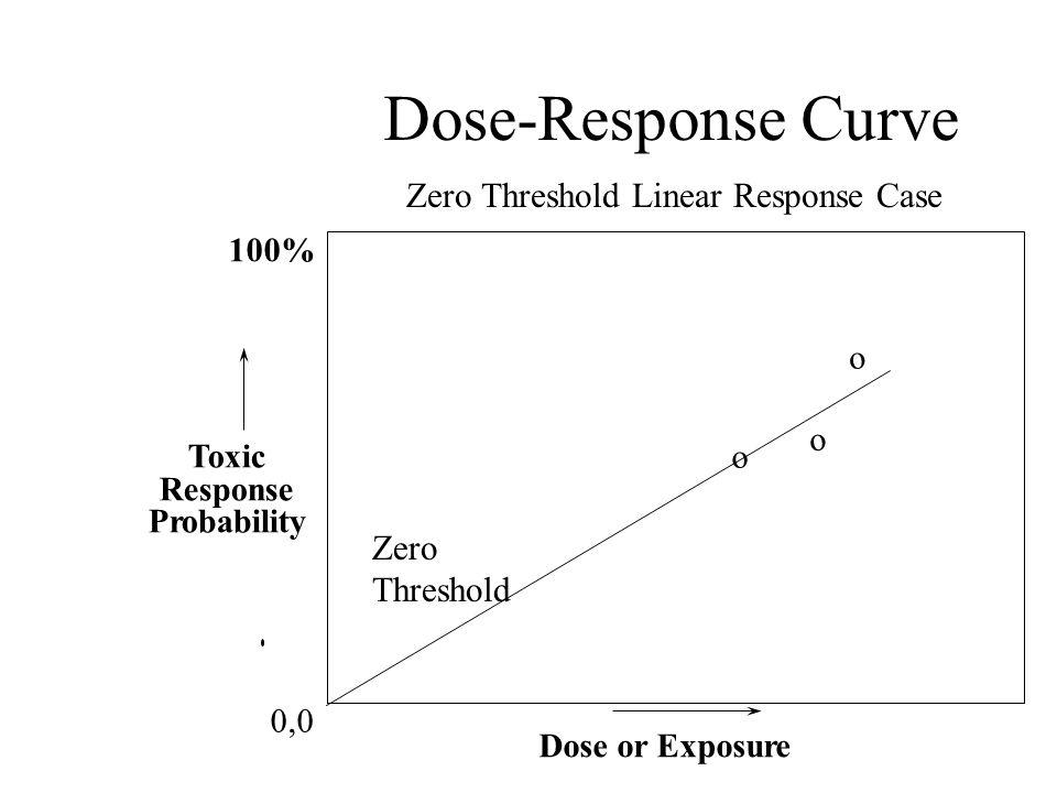 Dose-Response Curve 100% Toxic Response Probability Dose or Exposure 0,0 o o o Zero Threshold Zero Threshold Linear Response Case