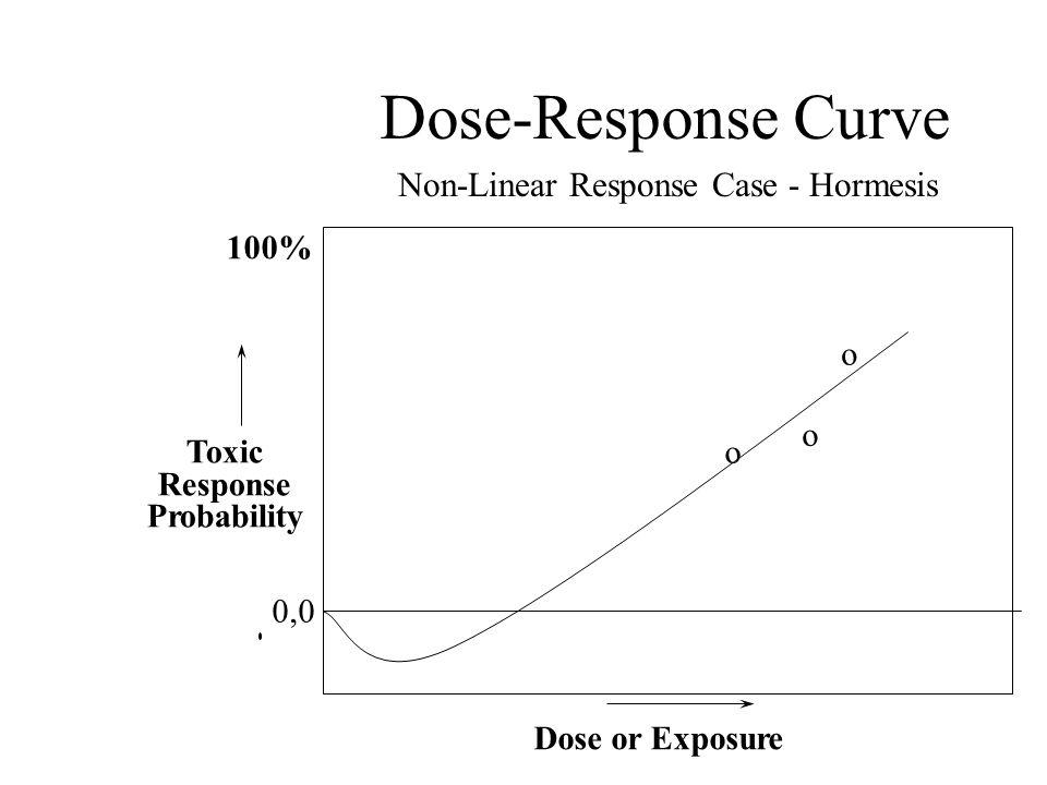 Dose-Response Curve 100% Toxic Response Probability Dose or Exposure 0,0 o o o Non-Linear Response Case - Hormesis