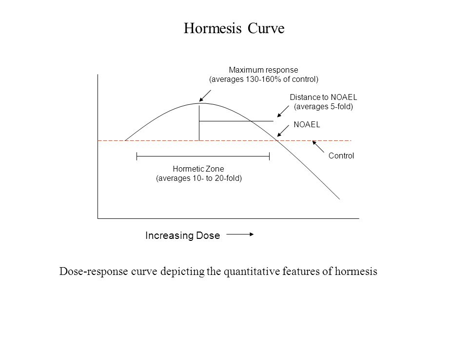 Maximum response (averages 130-160% of control) Distance to NOAEL (averages 5-fold) Hormetic Zone (averages 10- to 20-fold) NOAEL Control Dose-respons