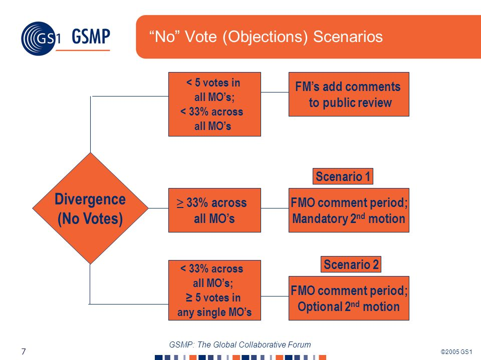 ©2005 GS1 7 GSMP: The Global Collaborative Forum No Vote (Objections) Scenarios Divergence (No Votes) < 5 votes in all MOs; < 33% across all MOs FMs add comments to public review 33% across all MOs FMO comment period; Mandatory 2 nd motion < 33% across all MOs; 5 votes in any single MOs FMO comment period; Optional 2 nd motion Scenario 1 Scenario 2