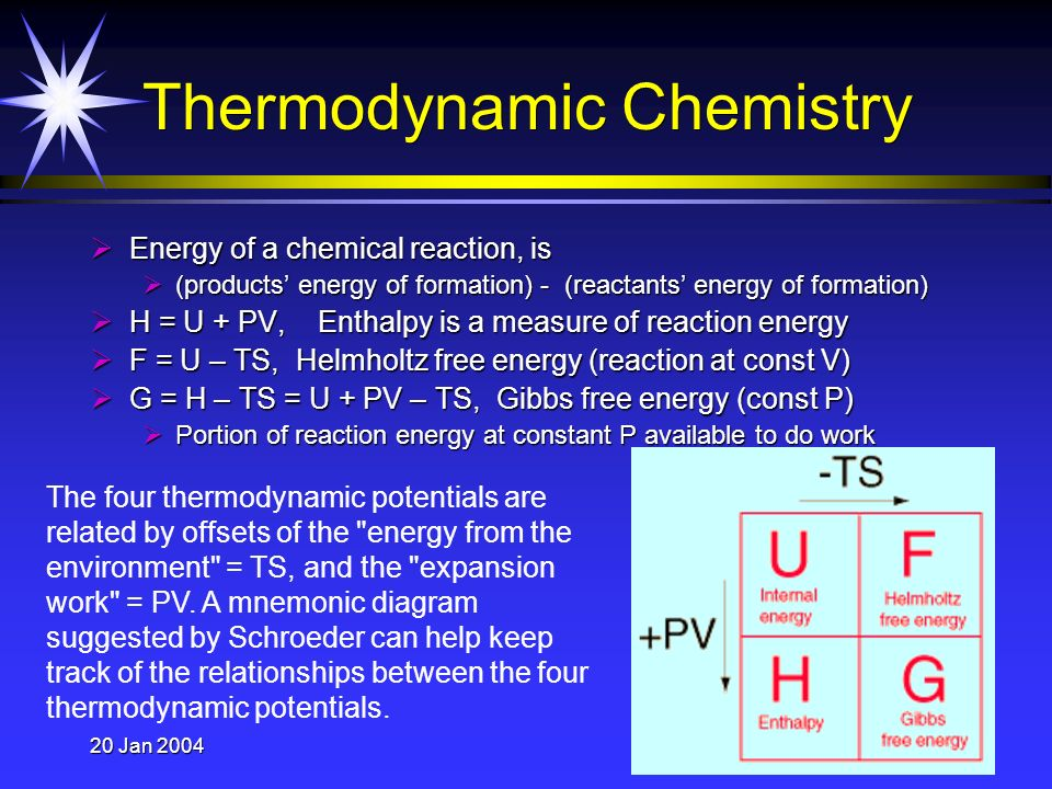 20 Jan 200430 Thermodynamic Chemistry Energy of a chemical reaction, is Energy of a chemical reaction, is (products energy of formation) - (reactants energy of formation) (products energy of formation) - (reactants energy of formation) H = U + PV, Enthalpy is a measure of reaction energy H = U + PV, Enthalpy is a measure of reaction energy F = U – TS, Helmholtz free energy (reaction at const V) F = U – TS, Helmholtz free energy (reaction at const V) G = H – TS = U + PV – TS, Gibbs free energy (const P) G = H – TS = U + PV – TS, Gibbs free energy (const P) Portion of reaction energy at constant P available to do work Portion of reaction energy at constant P available to do work The four thermodynamic potentials are related by offsets of the energy from the environment = TS, and the expansion work = PV.