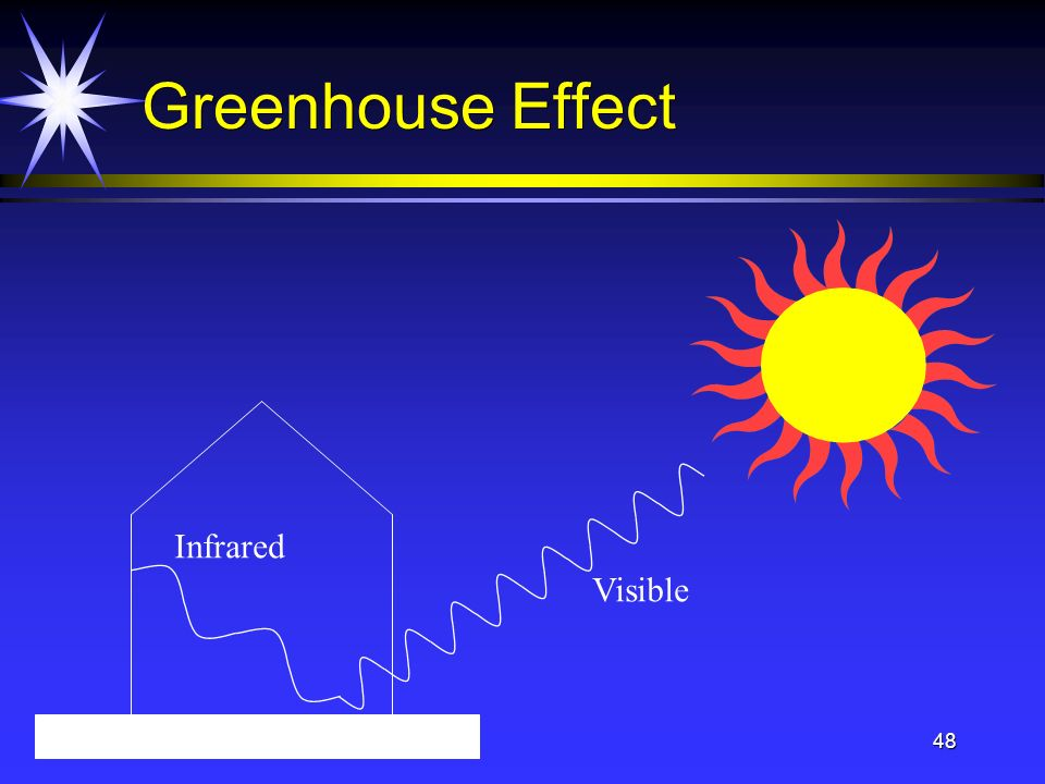 20 Jan 200448 Greenhouse Effect Visible Infrared