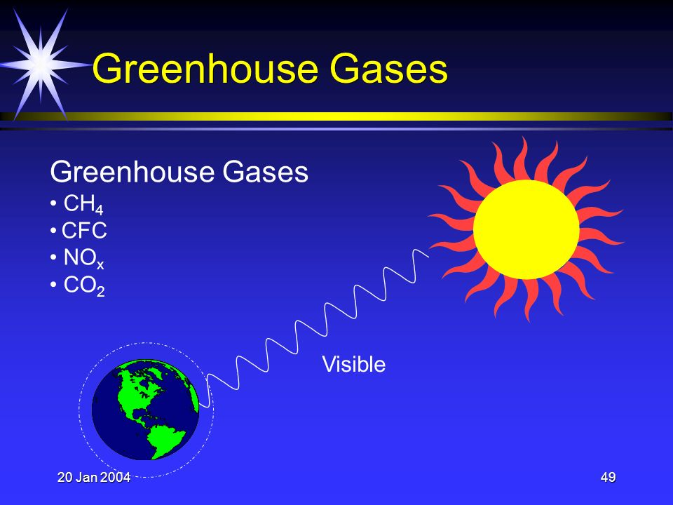 20 Jan 200449 Greenhouse Gases Visible Greenhouse Gases CH 4 CFC NO x CO 2
