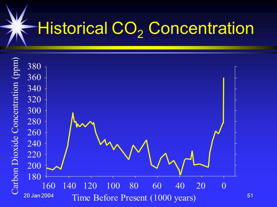 20 Jan 200451 Historical CO 2 Concentration 380 360 340 320 300 280 260 240 220 200 180 160 140 120 100 80 60 40 20 0 Time Before Present (1000 years) Carbon Dioxide Concentration (ppm)