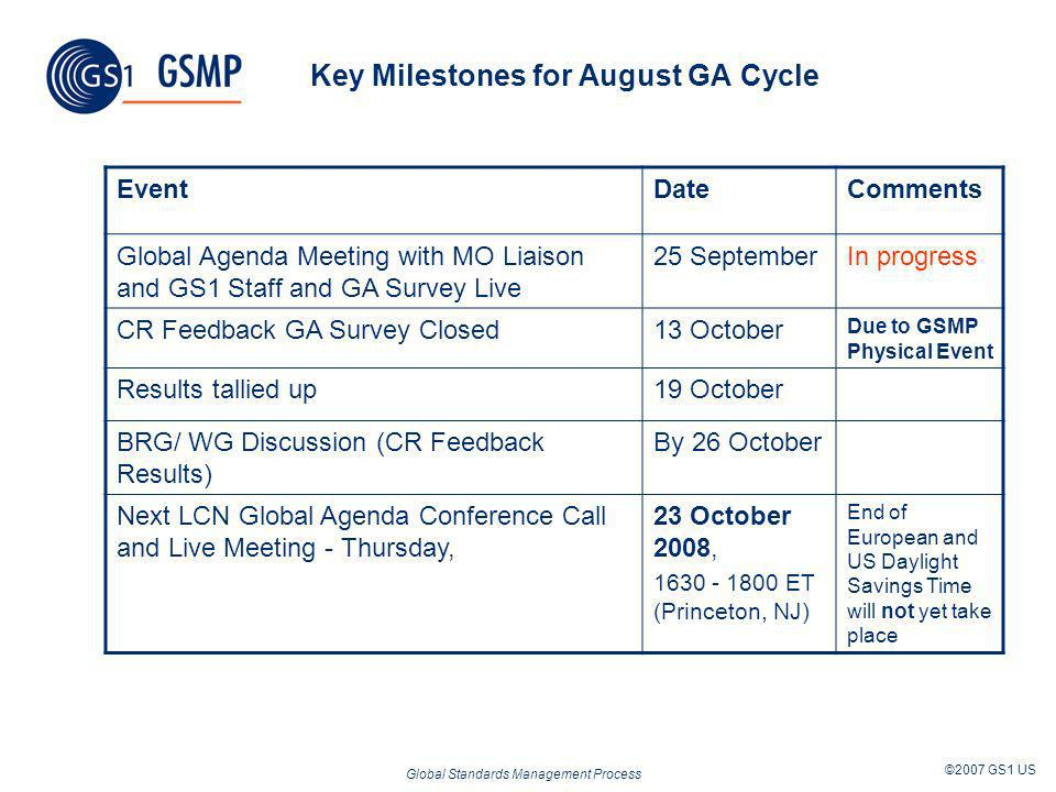Global Standards Management Process ©2007 GS1 US Key Milestones for August GA Cycle EventDateComments Global Agenda Meeting with MO Liaison and GS1 St