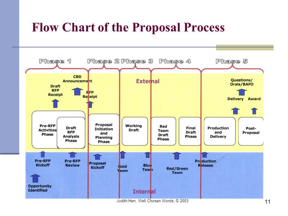 Judith Herr, Well Chosen Words, © 2003 11 Flow Chart of the Proposal Process