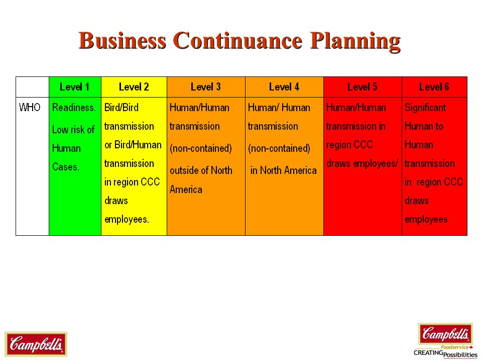 Business Continuance Planning