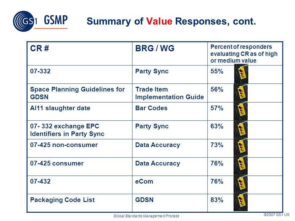 Global Standards Management Process ©2007 GS1 US Summary of Value Responses, cont.