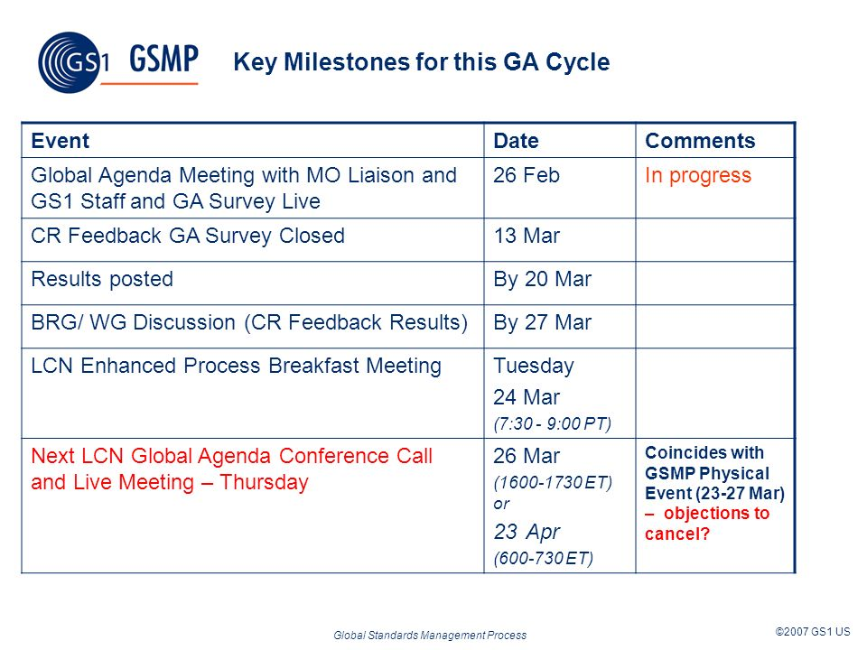 Global Standards Management Process ©2007 GS1 US Key Milestones for this GA Cycle EventDateComments Global Agenda Meeting with MO Liaison and GS1 Staf