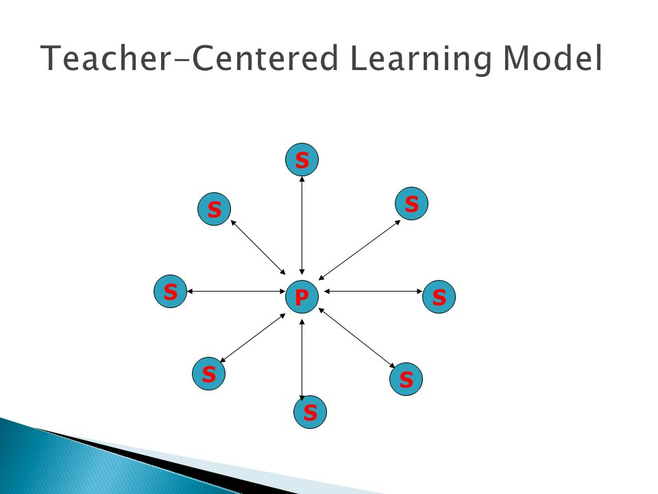 Teacher-Centered Learning Model P S S S S S S S S