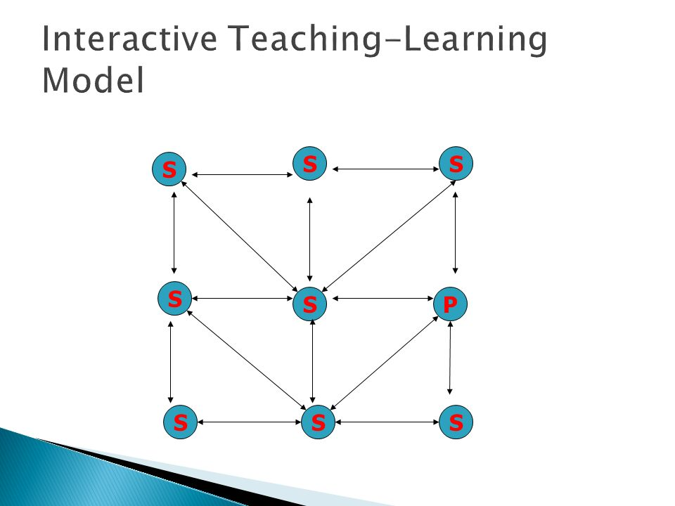 Interactive Teaching-Learning Model S S SS S S P S S