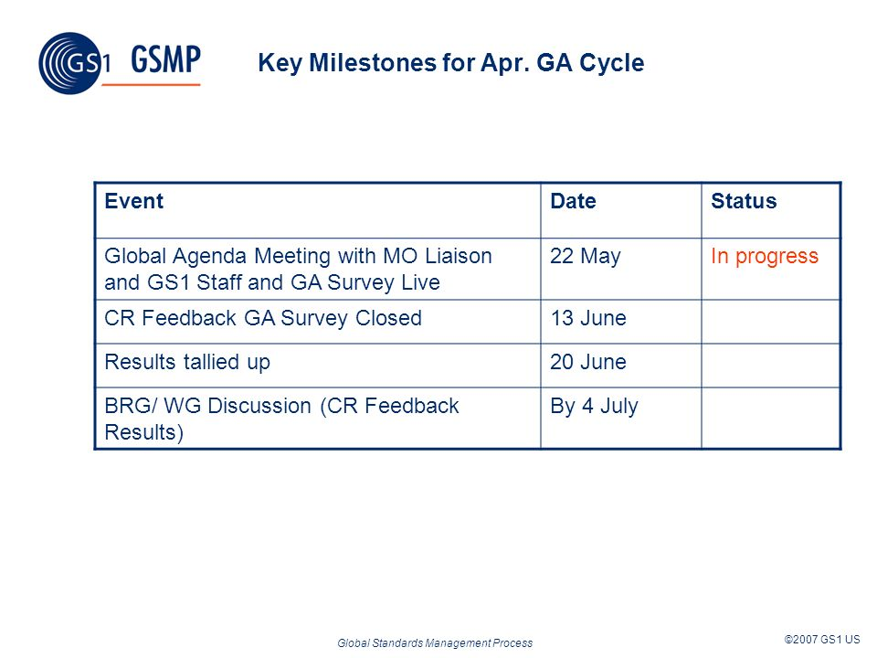 Global Standards Management Process ©2007 GS1 US Key Milestones for Apr. GA Cycle EventDateStatus Global Agenda Meeting with MO Liaison and GS1 Staff