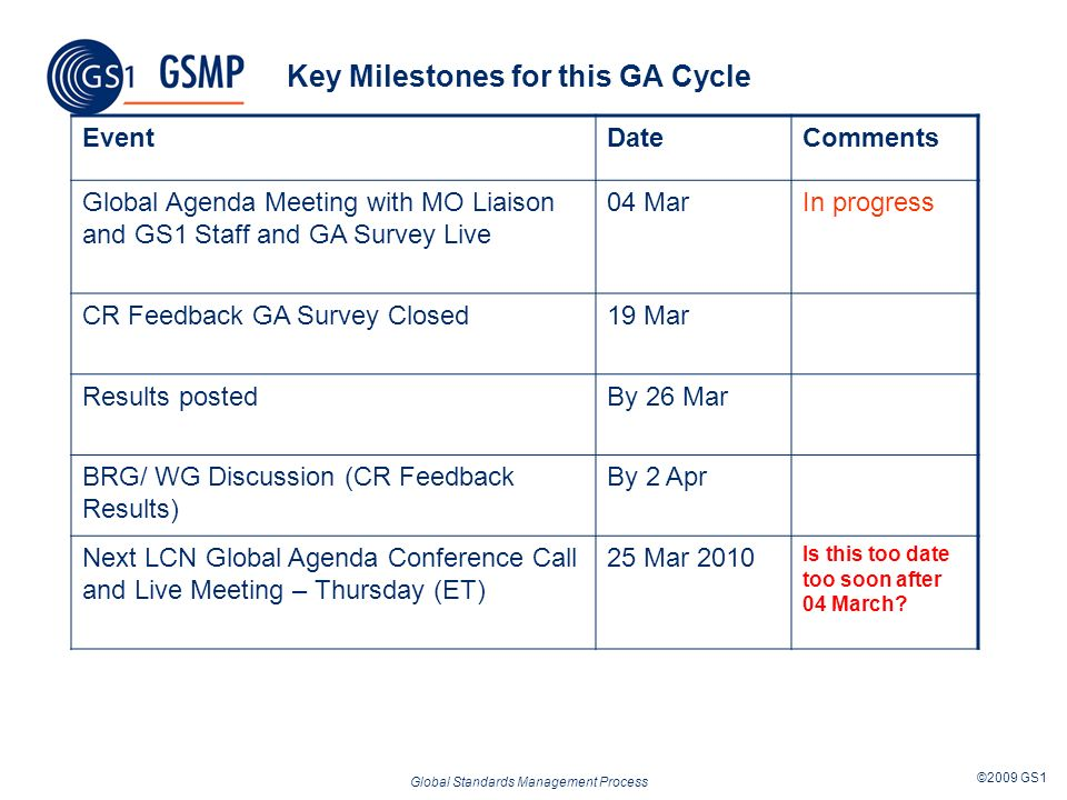 Global Standards Management Process ©2009 GS1 Key Milestones for this GA Cycle EventDateComments Global Agenda Meeting with MO Liaison and GS1 Staff and GA Survey Live 04 MarIn progress CR Feedback GA Survey Closed19 Mar Results postedBy 26 Mar BRG/ WG Discussion (CR Feedback Results) By 2 Apr Next LCN Global Agenda Conference Call and Live Meeting – Thursday (ET) 25 Mar 2010 Is this too date too soon after 04 March