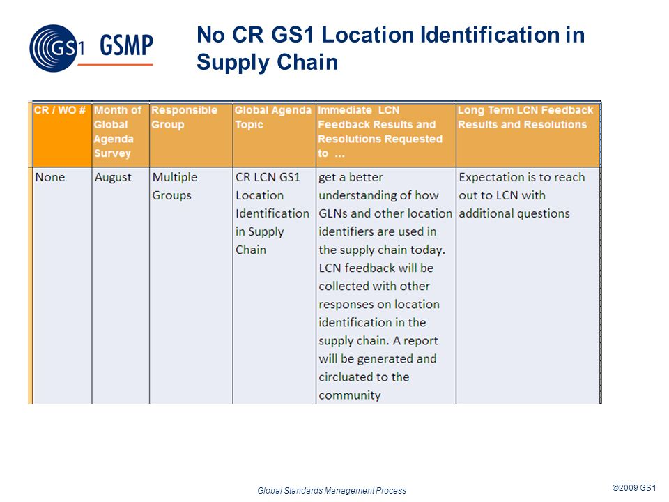 Global Standards Management Process ©2009 GS1 No CR GS1 Location Identification in Supply Chain