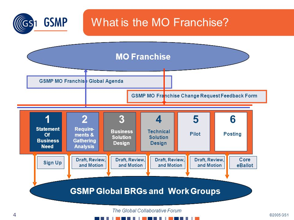 ©2005 GS1 4 The Global Collaborative Forum What is the MO Franchise.