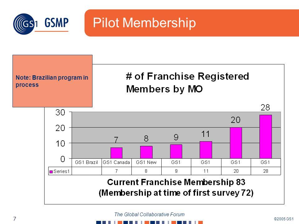 ©2005 GS1 7 The Global Collaborative Forum Pilot Membership Note: Brazilian program in process
