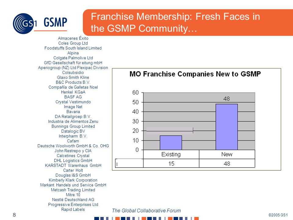 ©2005 GS1 8 The Global Collaborative Forum Franchise Membership: Fresh Faces in the GSMP Community… Almacenes Éxito Coles Group Ltd Foodstuffs South Island Limited Alpina Colgate Palmolive Ltd GfD Gesellschaft für eitung mbH Aperiogroup (NZ) Ltd Flexipac Division Colsubsidio Glaxo Smith Kline B&C Products B.V.