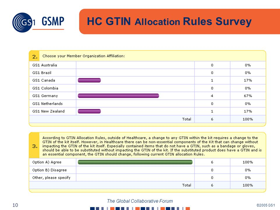 ©2005 GS1 10 The Global Collaborative Forum HC GTIN Allocation Rules Survey