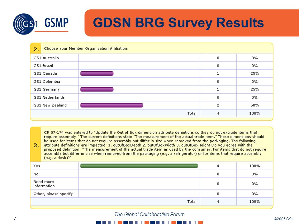 ©2005 GS1 7 The Global Collaborative Forum GDSN BRG Survey Results 0% 25% 0% 25% 0% 50% 100% 0% 100% 50% 25% 0% 50% 0% 75% 25% 0% 50% 25% 50% 25% 50% 25%